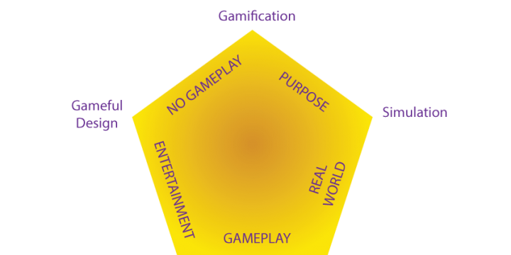 The Five Types of Gamified Experiences