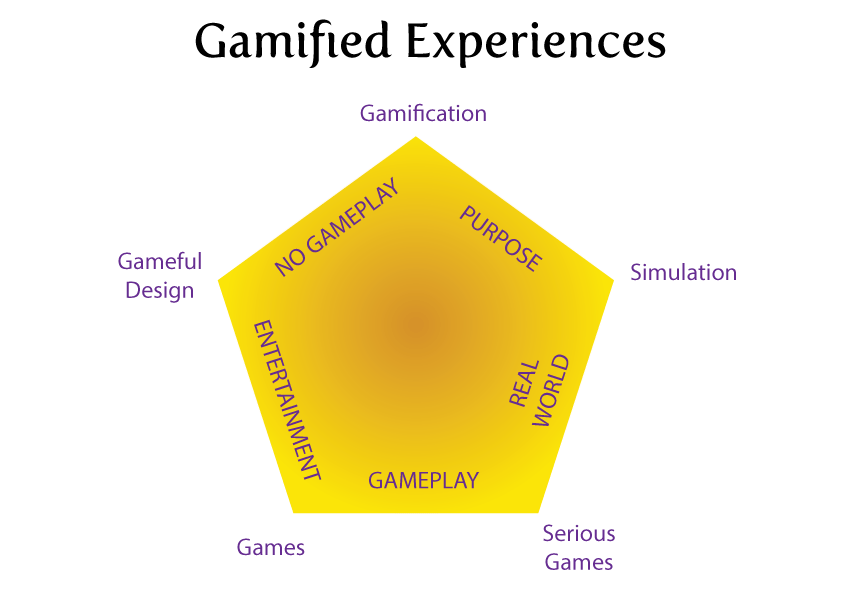 Gamification TIme: Gamification and gamified experiences